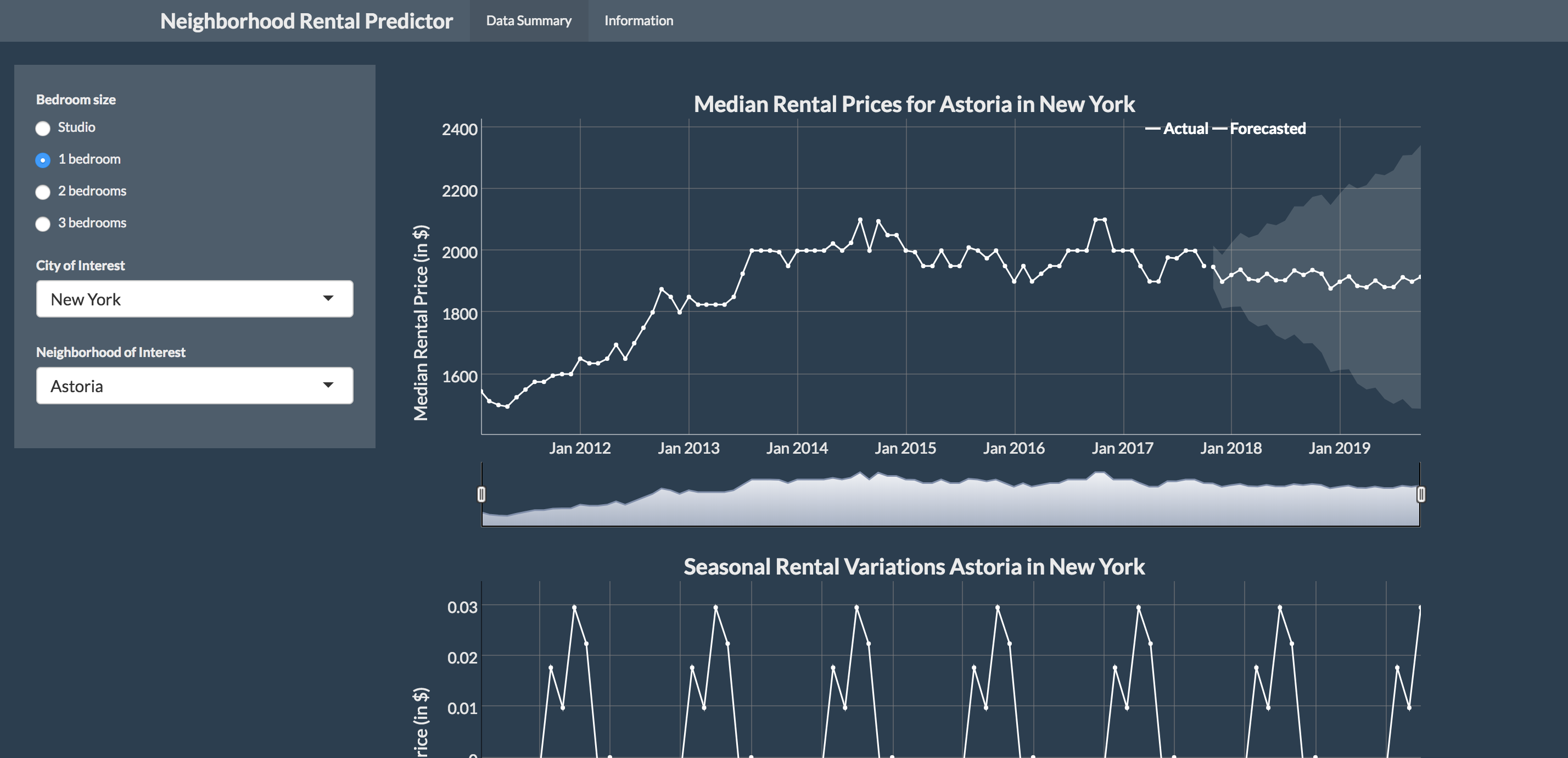 Comparing rental prices in the US market
